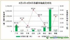 国内外碳排放权交易市场价格行情数据汇总分析【2017年5月1日-2017年5月5日】
