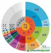 全球温室气体排放数据(最新版)