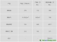 """""""十三五""""期间中国煤化工碳排放量将激增四倍,总量达4.09亿吨"""