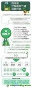 四川省控制温室气体排放目标 到2020年要得到有效控制