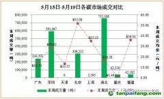 中国碳交易市场价格行情数据汇总分析【2017年5月15日-2017年5月19日】