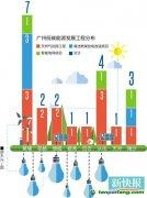"""""""十三五""""节能降碳 广东省广州市21个项目如何分布?"""