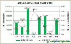 中国碳排放交易市场价格行情趋势汇总分析【2017年6月26日-2017年6月30日】
