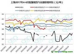 碳远期市场交易情况及配额现货与远期的价格对比