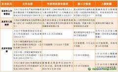 北京碳排放权交易履约相关规定