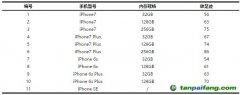 苹果手机产品碳足迹披露