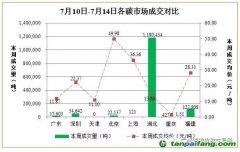 中国碳排放交易市场最新价格趋势汇总分析【7月10日-7月14日】