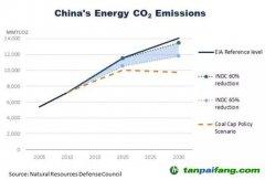 特朗普时代的中国碳交易
