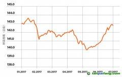 中债-中国气候相关债券指数