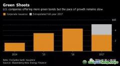 """特斯拉发行18亿美元债券,为何不愿意打上""""绿色""""标签的原因解析"""