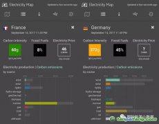 德国的风电光伏发电量、每一度电碳排放是法国的6倍