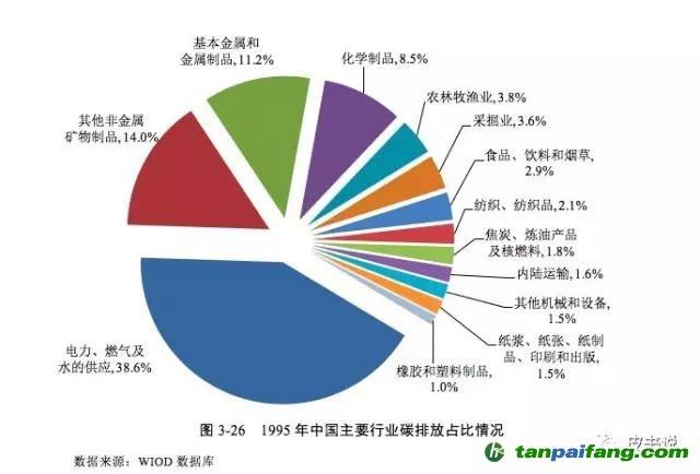 行业_中国各行业碳排放量分析_中国碳排放交易网