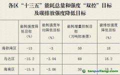 """内蒙古乌海市人民政府关于印发《乌海市""""十三五""""节能降碳综合工作方案》的通知【乌海政发〔2017〕36号】"""