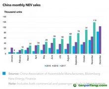中国新能源汽车销量再创新高