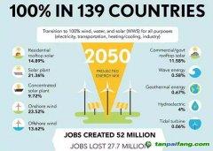 2050年全球发电太阳能光伏将占69%、风电18%,储能电池将覆盖31%的电力需求