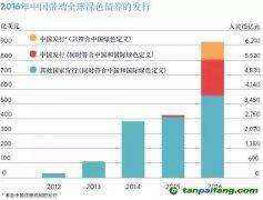 中国绿色金融标准的国际化路径(上)