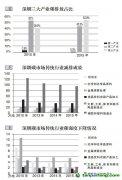 深圳试点经验总结分享:碳交易可促进产业结构优化