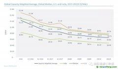 2017年光伏项目平均投资成本略有反弹,但未来5年依然呈下降趋势