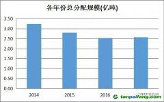 解读《湖北省2017年碳排放权配额分配方案》