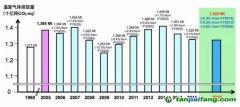 日本发布2016年温室气体排放数据