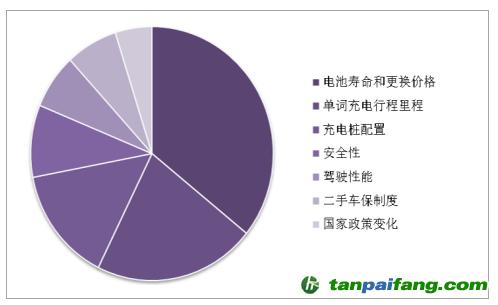 2018年中国充电桩行业发展现状分析及未来发展趋势预测