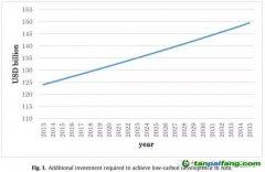 实现亚洲低碳发展的融资:过去、现在和未来的前景