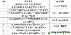 深圳市发改委关于2018年碳交易有关课题选题遴选结果的公告