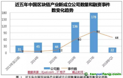 工信部发布《2018年中国区块链产业白皮书》【附件】