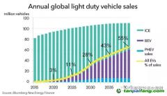 2040年全球电动汽车销售可达6000万辆,需要多少电力?
