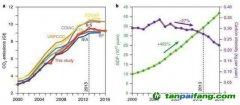 能源转移可能意味着中国的碳排放量正在增长