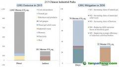 清华环境学院发文揭示中国工业园区碳排放情况及减排潜力