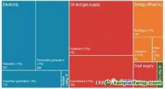 国际能源署发布《世界能源投资2018》(附报告下载链接)