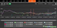深圳排放权交易所截至7月24日累计完成交易额逾10.91亿元,二级市场配额成交额突破10亿元大关