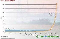 经合组织(OECD)表示:很少有国家将碳排放定价高到足以达到气候目标