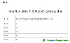 青海省人民政府办公厅关于印发青海省2018年控制温室气体排放工作实施方案的通知 青政办函〔2018〕151号