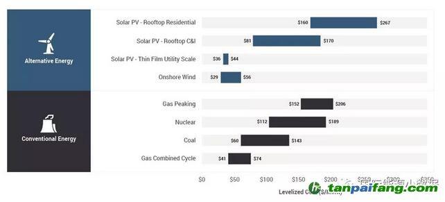 【大数据统计分析】2018年美国发电成本全披露:风电、光伏、燃气最便宜!