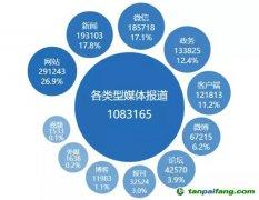 解读中国绿色金融传播的进展、特征和建议