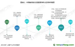 2018年中国碳排放交易市场现状及发展前景分析 未来市场空间超10倍