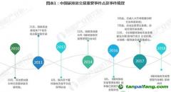 中国碳市场规模有超过10倍的发展空间
