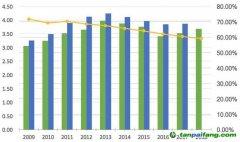 媒体报道|最新数据折射中国低碳转型复杂性