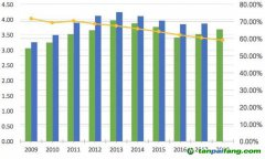 最新数据折射中国低碳转型复杂性