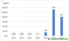 案例分析:房利美(Fannie Mae)独撑美国绿色债券市场半壁江山