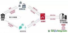 中创观点 | 以碳金融促进绿色建筑发展(上)
