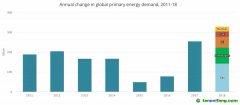2018年全球碳排放何以反弹:中国和美国化石能源消费增长均超过可再生能源