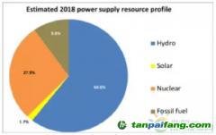 2030年美国佛蒙特州电力公司可再生能源供应将达100%!