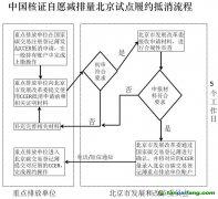 中国核证自愿减排量CCER北京试点履约抵消流程图