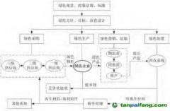 【绿色供应链】 绿色供应链标准体系研究——上