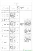 黑龙江省重点企业碳排放报告核查监测计划审核及复核服务更正公告