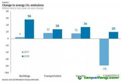 2018年美国排放量最终估算