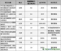 中国境内的大型CCS示范项目汇总统计